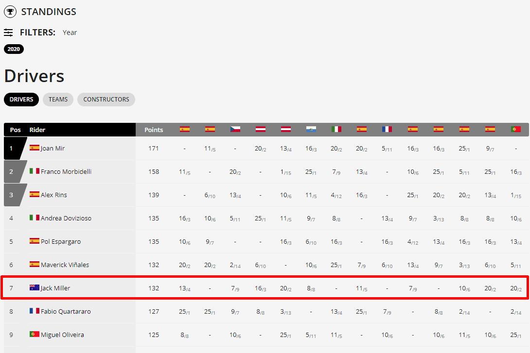 MOTOGP Season 2020 STANDINGS
